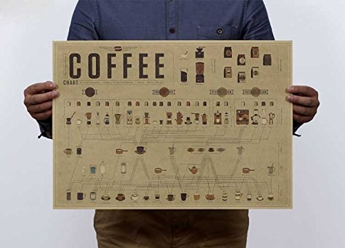 Nuovo rapporto di caffè formula del grafico