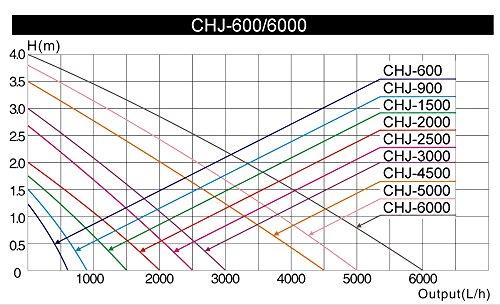 SunSun CHJ-2000 ECO Teichpumpe 2000l/h mit nur 35W - 3
