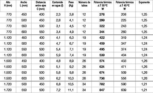 Radiador Toallero Cicsa ZETA X * Radiadores Toalleros de Agua Caliente Calefaccion (Medidas 770 x 500 mm) Secatoallas de Baño con (450 Ejes) * En Color Blanco * 10 AÑOS de Garantía