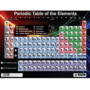 Sumbox periodic table of the elements educational science poster sumbox periodic table of the elements educational science poster amazon office products urtaz Images