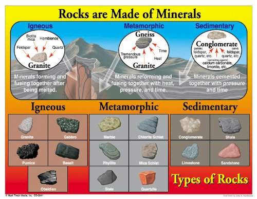Rocks Are Made of Minerals Chart
