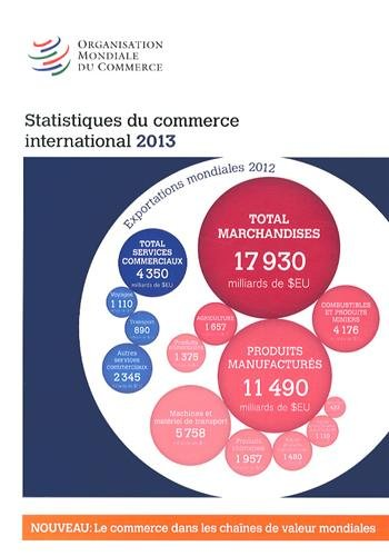 Statistiques du commerce international