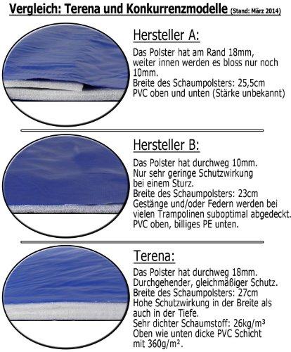 Premium Federabdeckung 305 cm für Trampolin Randabdeckung PVC – UV beständig - 2