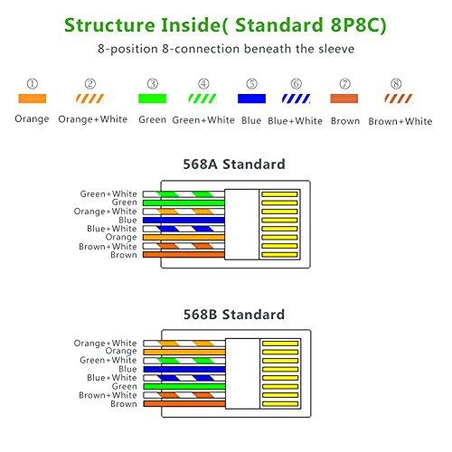 Schema Cablaggio Ethernet : Cablaggio cat schema in fibra a regola d arte