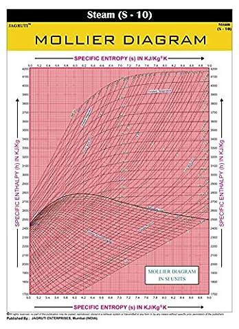 Jagruti Mollier Diagram Wanddiagramm Technische Dampferziehung PVC-Diagramme (Das Diagramm)