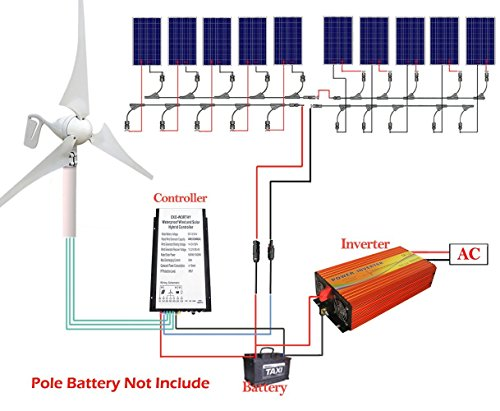 ecoworthy 1400W Off Grid solar-wind System: 400Watt Wind Turbine Generator mit Hybrid Laderegler + 100100W Poly Solarzellen + 1500Watt 24V auf 230V Off Grid Wechselrichter Off-grid-generator