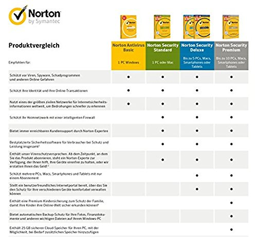Norton Security Premium Antivirus Software 2018 / Zuverlässiger Virenschutz (Jahres-Abonnement) für bis zu 10 Geräte inkl. Familienschutz (Kindersicherung) / Download für Windows, Mac, Android & iOS - 3