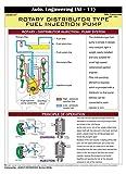 Fiches Techniques Jagruti Type Rotatif Distributeur Injection De Carburant D'Ingénierie De La Pompe