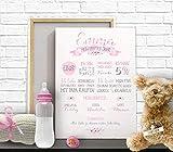 Geschenk zum ersten Geburtstag Kinderzimmer Deko Bild Meilensteine Print Milestone Poster Erinnerung Leinwand oder Papier PERSONALISIERBAR
