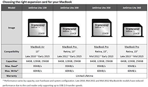 51lVqPSovsL - [Gravis] Transcend JetDrive Lite 350 128GB oder 256GB schon ab 29,98€ inkl. Versand
