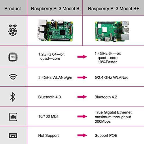 Zoom IMG-2 dinoka raspberry pi 3 modello