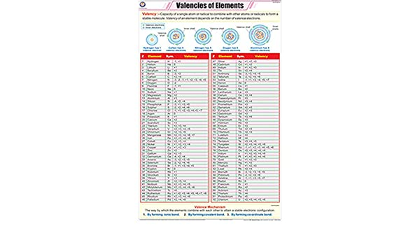 Buy Valencies Of Elements Chart 58x90cm Book Online At Low Prices
