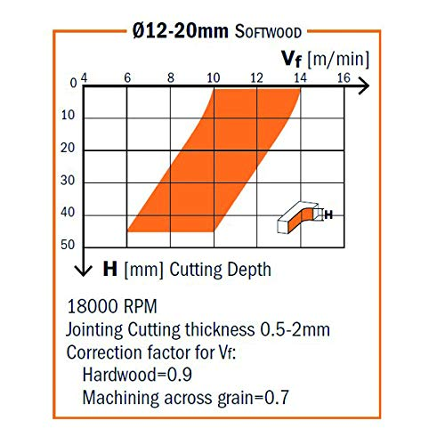 Zoom IMG-3 cmt orange tools 191 030