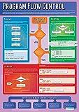 daydream Programm Flow Control| Computer Wissenschaft Educational Wand Diagramm/Poster in Hochglanzpapier (A1850mm x 594mm)