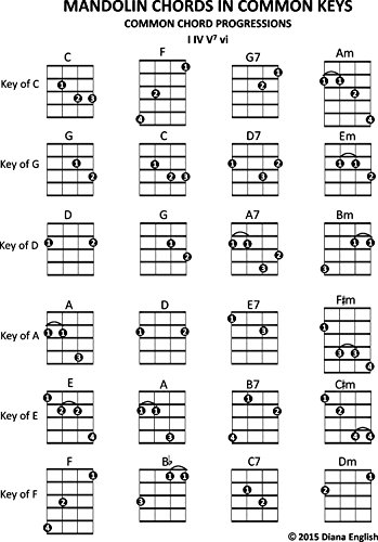Mandolin Chords In Common Keys Common Chord Progressions I Iv V7