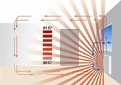 Elektro Heizkörper Paketset 4 Heizungen mit Standfüßen, Elektroflachheizungen, Elektroheizungen Schnatterer - 5