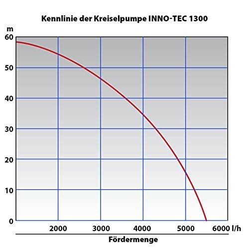 INNO-TEC 600 HAUSWASSERWERK - 5