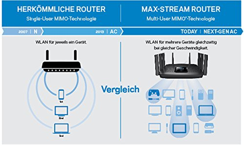 Linksys EA9500-EU Max-Stream_2