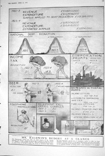 Zukunft-Haus 1923 Baldwins-Budget-Grafische Zusammenfassungs-Weißes Häuschen-Herzog-York