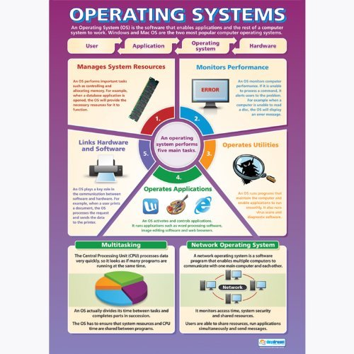 Operating Software  ICT and Comp...
