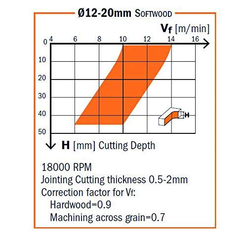 Zoom IMG-3 cmt orange tools 192 040
