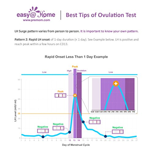Zoom IMG-3 test di ovulazione ultrasensibili 10