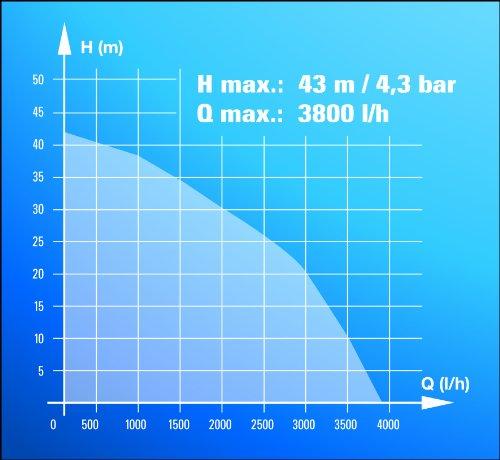 Einhell Hauswasserwerk BG-WW 1038 N (1000 W, 3800 l/h Fördermenge, 20 l Behälter, Edelstahlpumpengehäuse, Manometer) - 9