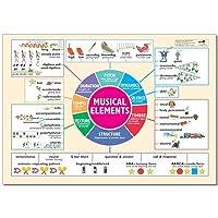 Wildgoose Education MU2204 Musical Elements Poster, 100 cm x 70 cm