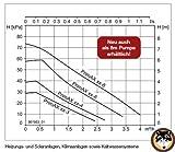 Hocheffizienzpumpe Biral AX 10-1 Heizungsumwälzpumpe - 5