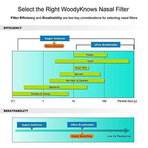WoodyKnows Super Defense Nasenfilter (New Model) Reduzieren Pollen, Staub, Dander, und Schimmelpilzallergene, Airborne Air Pollution PM2.5 Partikel (2 Filterrahmen und 6 Paar Ersatzfilter) (II-R)