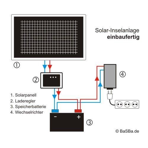 Insel Solaranlage PV-Anlage 1000W AC / Panel, Batterie, Laderegler, Sinus Wechselrichter