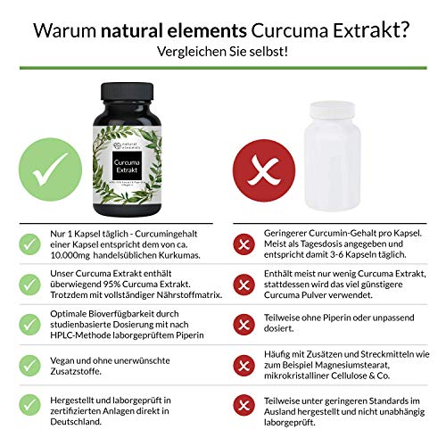 Curcuma Extrakt Kapseln – Vergleichssieger 2019* – Curcumingehalt EINER Kapsel entspricht dem von ca. 10.000mg Kurkuma – Hochdosiert aus 95% Extrakt – Laborgeprüft und hergestellt