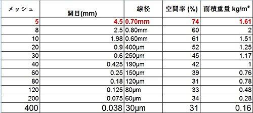 5 de alambre tejido de malla 30 cm x60 cm x4.5 mm...