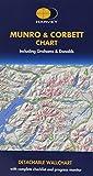 Munro and Corbett Chart (Harvey)