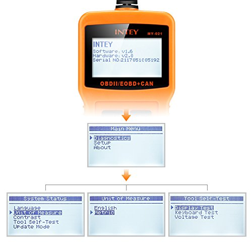 INTEY-OBDII-dellautomobile-del-veicolo-guasto-del-lettore-di-codice-diagnostico-auto-attrezzo-di-esplorazione-Leggere-e-chiari-codici-di-errore