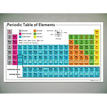 Periodic table of the elements desk mat paper laminated for 119 elements in periodic table