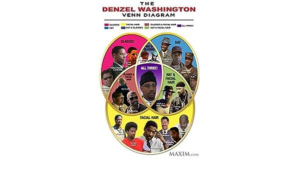Amazon Der Museum Steckdose Charts Von Denzel Washington Venn