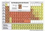 Das Periodensystem der Elemente (10 Minitalfeln)