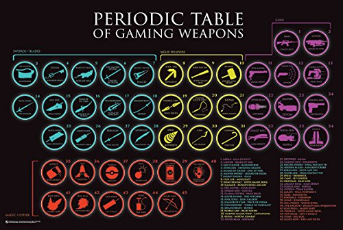 Periodic Table of Gaming Weapons Poster (91,44 x 60,96 cm)