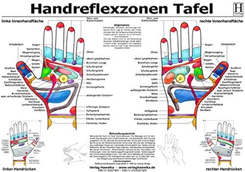 Handreflexzonen, Handreflexzonenmassage