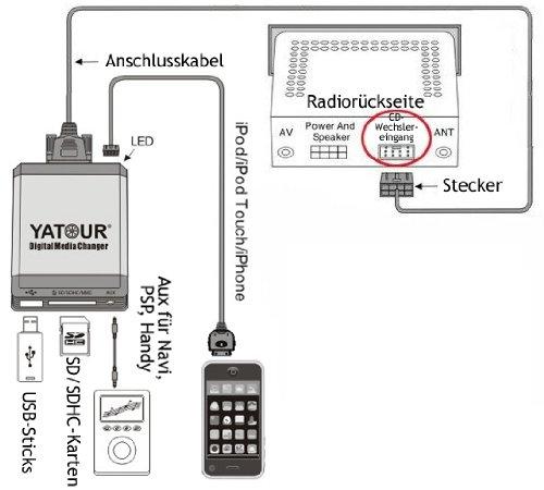 Yatour-YT-M07-BM1-Digitaler-Musikadapter-USB-SD-kompatibel-mit-iPhone-iPod-iPad-AUX-Adapter-BMW-Mini-Rundpinanschluss