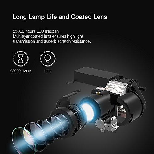 APEMAN Mini DLP Beame WVGA, 1000:1 Kontrast, 854×480 Pixel, 25000 Stunden - 7