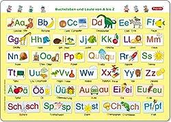 Fragenbär-Mini-Lernposter: Buchstaben und Laute von A bis Z (in der Schulbuch-Druckschrift) S 45 x 32 cm: stabiler Karton, folienbeschichtet, abwischbar (Lerne mehr mit Fragenbär)