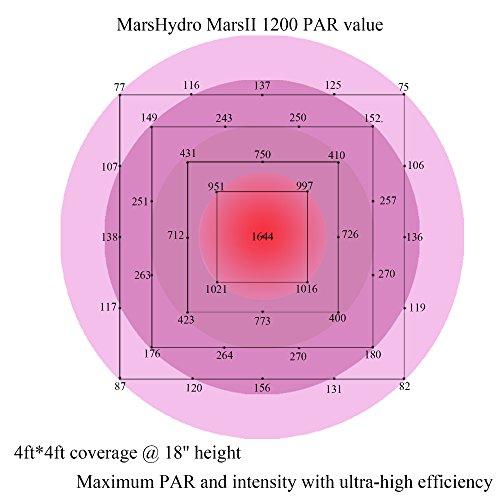 mars-ii-1200-led-grow-light-led-grow.info