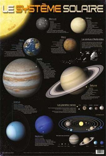 Le système solaire : Poster