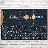 XIANRENGE Stampe su Canvas,Galaxy Sistema Solare Spazio Stampa HD Posters E Stampe d'Arte Parete Tela per Soggiorno Camera da Letto Home Decor Immagine,30X40Cm Senza Cornice