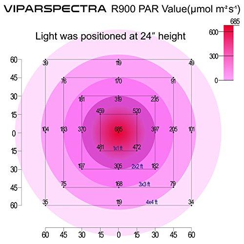 viparspectra reflector 900w led grow light led pflanzenlampe full spectrum wachsen f r. Black Bedroom Furniture Sets. Home Design Ideas