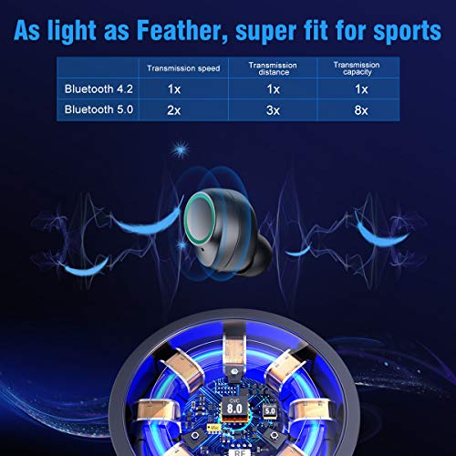 Bluetooth Kopfhörer Muzili V5.0 Bluetooth Kopfhörer in Ear, TWS Hi-Fi Bluetooth Headset kabellos IPX5 Wasserdicht Kopfhörer mit Mikrofon und 3000mAh Ladebox für Samsung Huawei Sony Black Berry HTC - 2