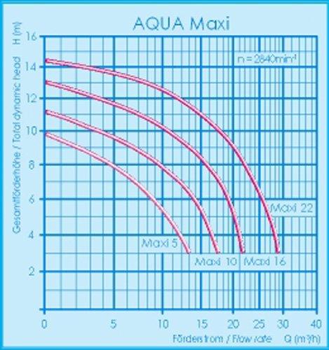 Filterpumpe Aqua Technix Maxi 22 - 3