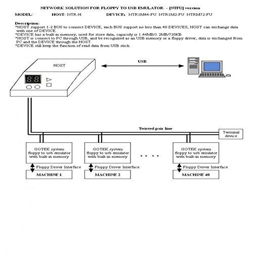 fdghhgjgtkuyiuy Heißer Schwarzes SFR1M44-U100K 5V 3.5 1.44MB 1000 Diskettenlaufwerk zu USB-Emulator Simulation Einfacher Stecker für Musical Keyboad
